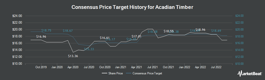 Price Target History for Acadian Timber Corp (TSE:ADN)