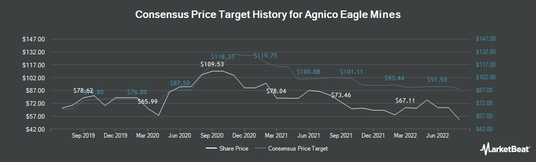 Price Target History for Agnico Eagle Mines Ltd (TSE:AEM)