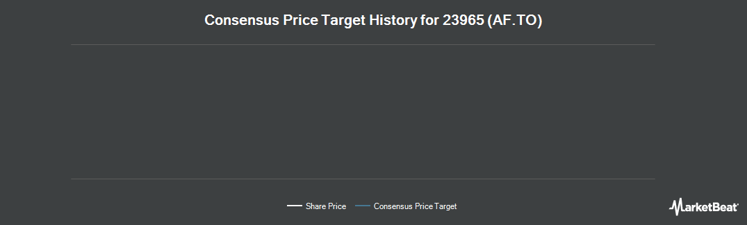 Price Target History for AlarmForce Industries (TSE:AF)