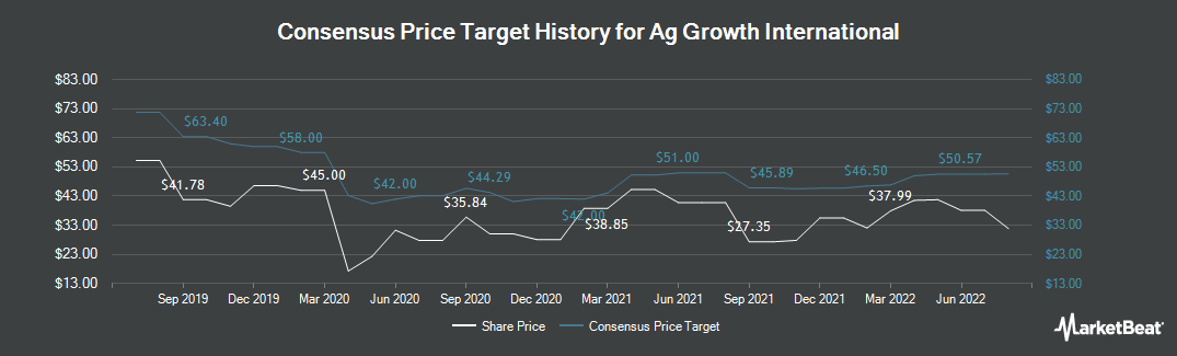 Price Target History for Ag Growth International (TSE:AFN)