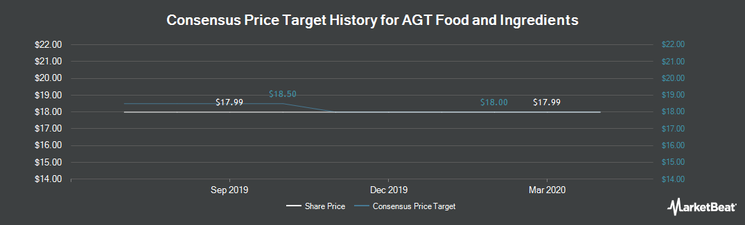 Price Target History for AGT Food and Ingredients (TSE:AGT)