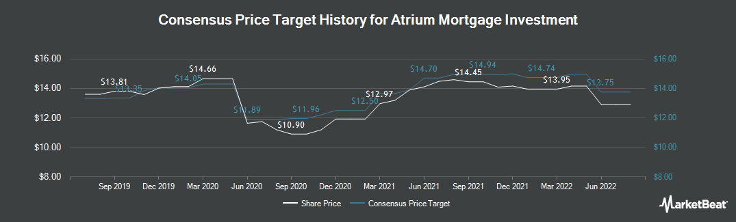 Price Target History for Atrium Mortgage Investment Corp (TSE:AI)