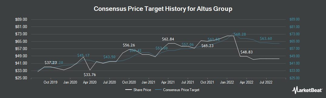 Price Target History for Altus Group (TSE:AIF)
