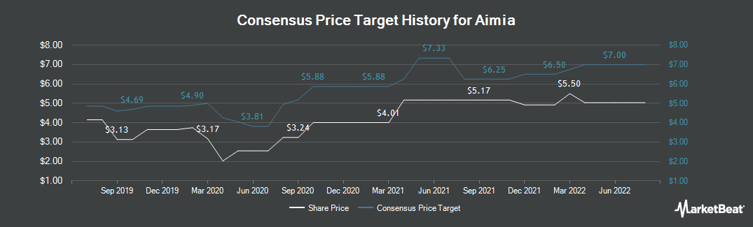 Price Target History for Aimia (TSE:AIM)