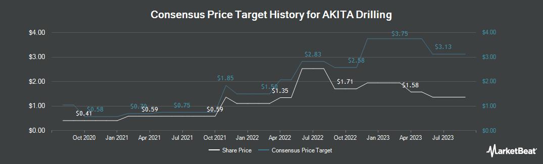 Price Target History for AKITA Drilling (TSE:AKT.A)