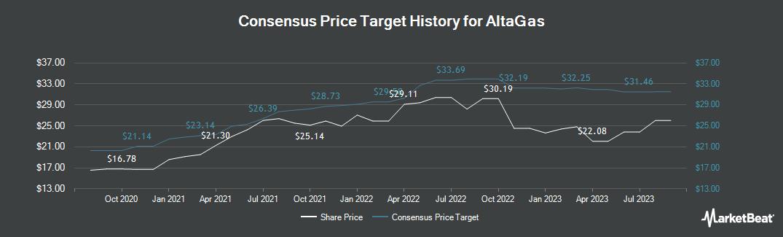 Price Target History for AltaGas (TSE:ALA)