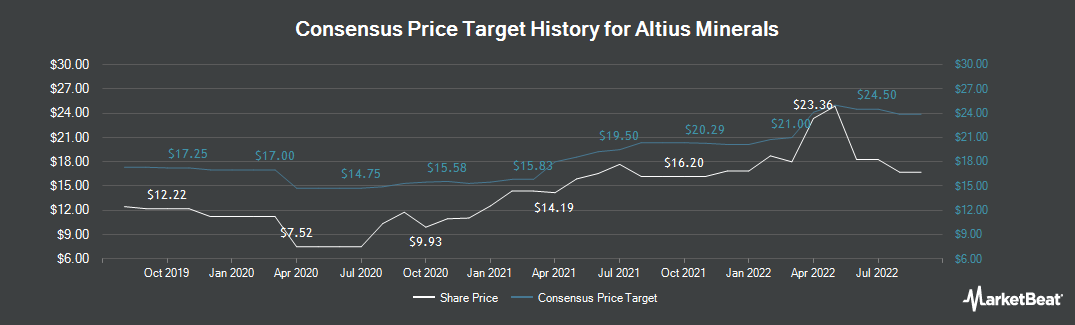 Price Target History for Altius Minerals (TSE:ALS)
