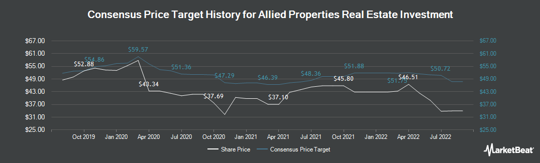 Price Target History for Allied Properties Real Estate Investment (TSE:AP.UN)