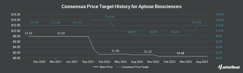 Price Target History for Aptose Biosciences (TSE:APS)