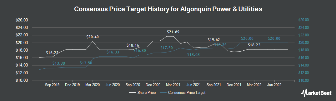 Price Target History for Algonquin Power & Utilities (TSE:AQN)