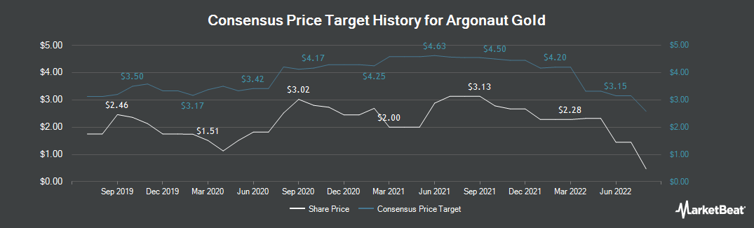 Price Target History for Argonaut Gold (TSE:AR)