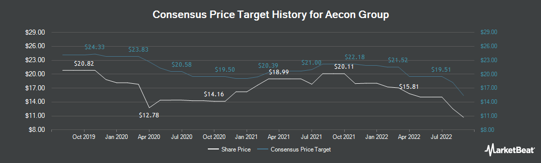 Price Target History for Aecon Group (TSE:ARE)