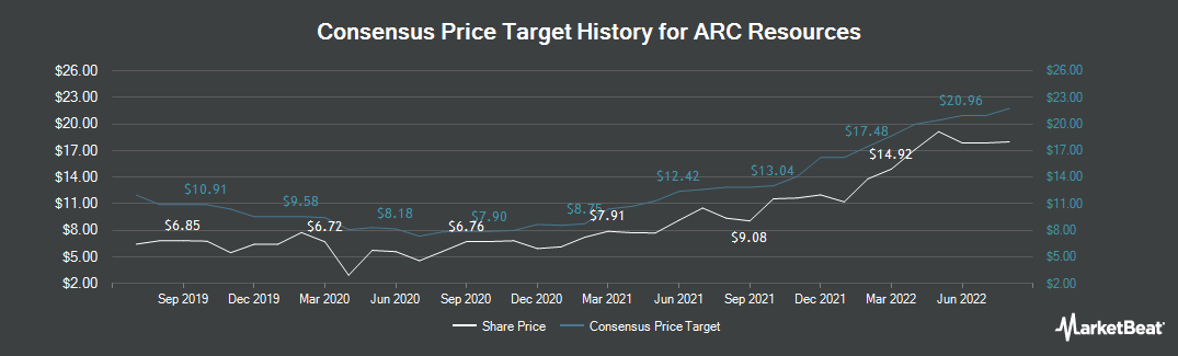Price Target History for ARC Resources Ltd (TSE:ARX)