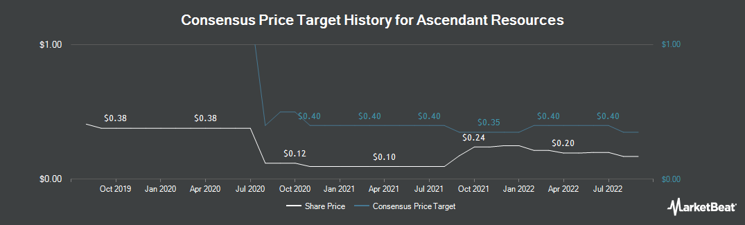 Price Target History for Ascendant Resources (TSE:ASND)