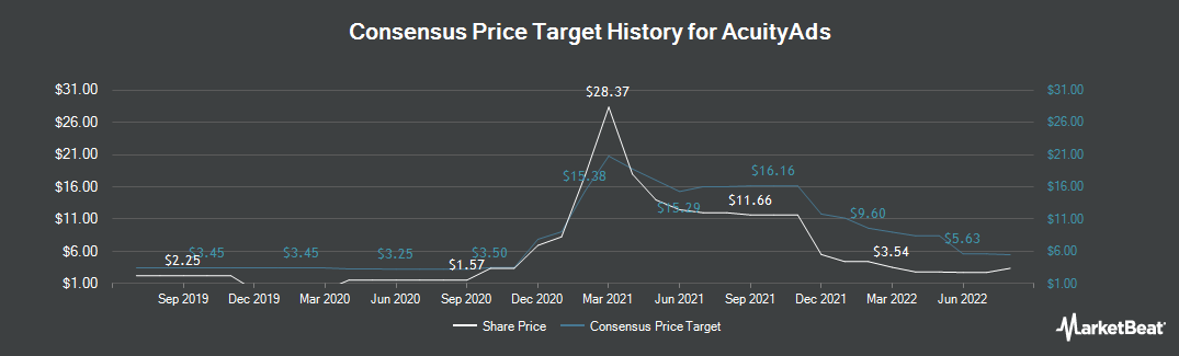 Price Target History for Atlantic Power Corp (TSE:AT)