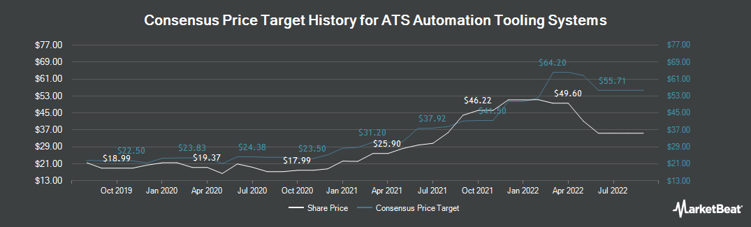 Price Target History for ATS Automation Tooling Systems (TSE:ATA)