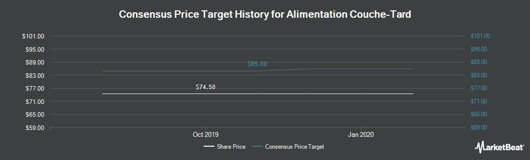 Price Target History for Alimentation Couche-Tard (TSE:ATD.A)