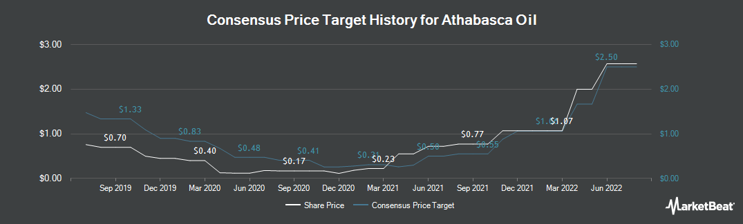 Price Target History for Athabasca Oil Corp (TSE:ATH)