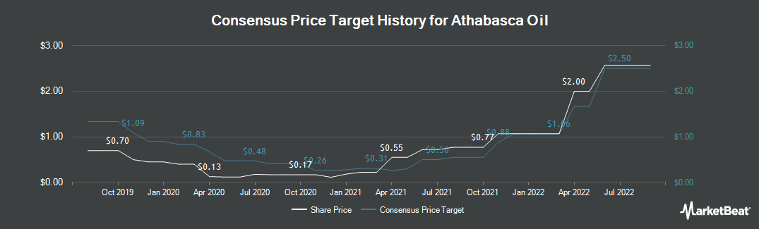 Price Target History for Athabasca Oil (TSE:ATH)