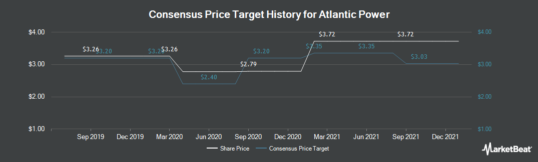 Price Target History for Atlantic Power Corp (TSE:ATP)
