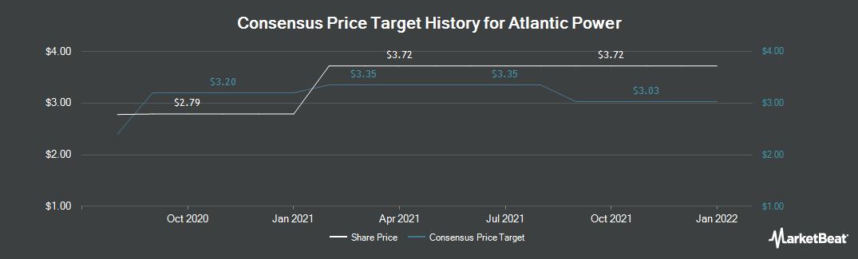 Price Target History for Atlantic Power (TSE:ATP)