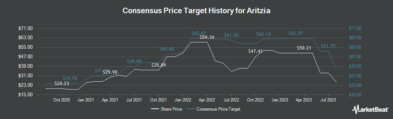 Price Target History for Aritzia (TSE:ATZ)