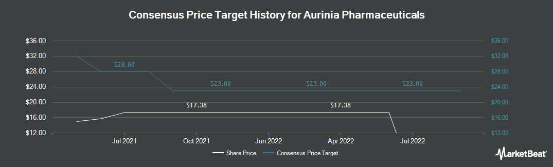 Price Target History for Isotechnika Pharma (TSE:AUP)