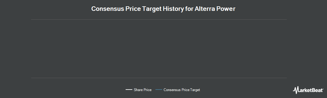 Price Target History for Alterra Power (TSE:AXY)