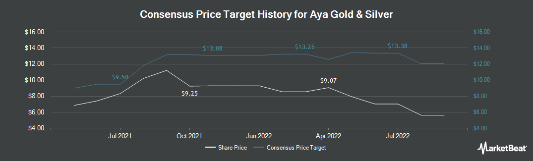 Price Target History for Stars Group (TSE:AYA)