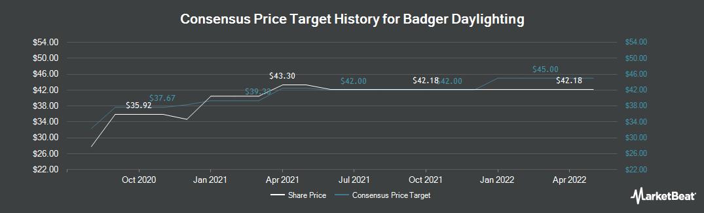 Price Target History for Badger Daylighting (TSE:BAD)
