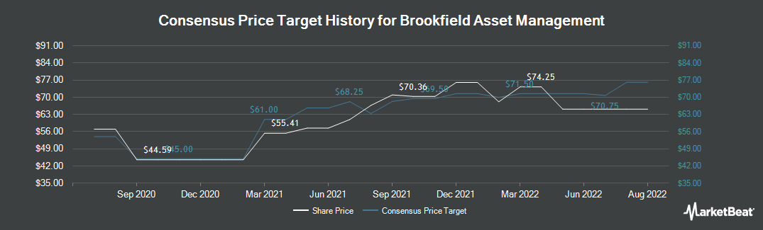 Price Target History for Brookfield Asset Management (TSE:BAM.A)
