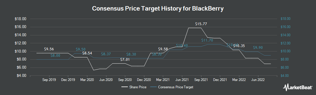 Price Target History for BlackBerry (TSE:BB)