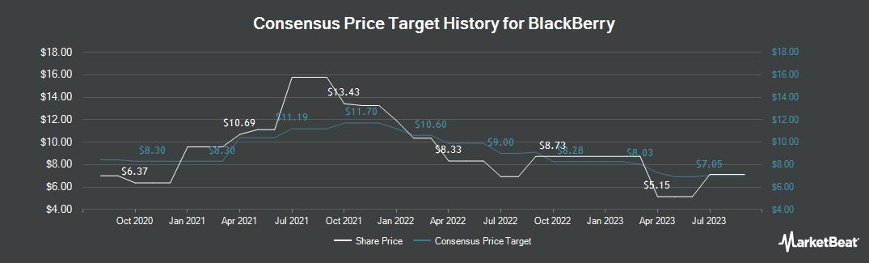 Price Target History for BlackBerry Ltd (TSE:BB)