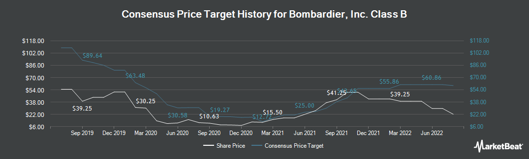 Price Target History for Bombardier (TSE:BBD.B)