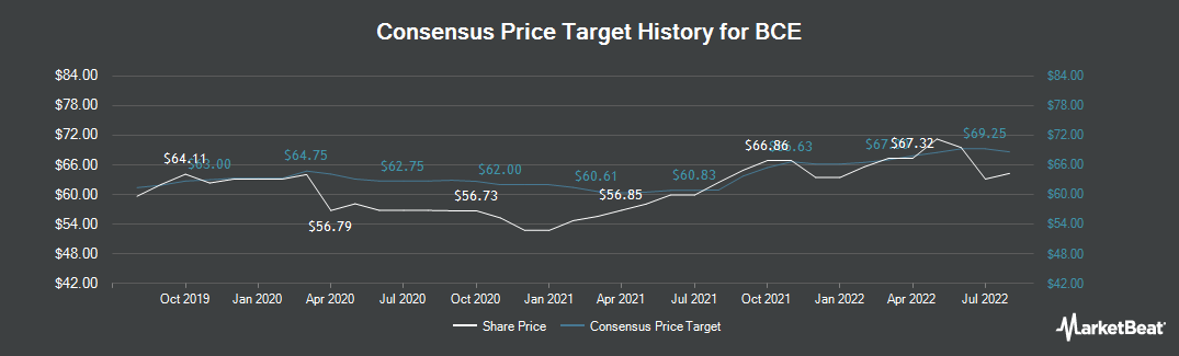 Price Target History for Bell Canada (TSE:BCE)
