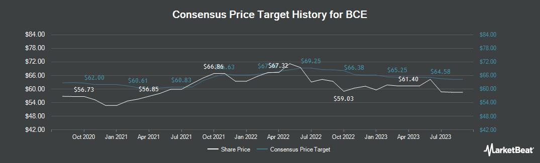 Price Target History for BCE (TSE:BCE)