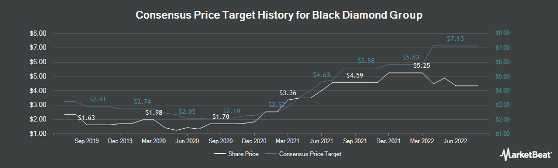 Price Target History for Black Diamond Group (TSE:BDI)