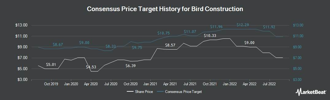 Price Target History for Bird construction (TSE:BDT)