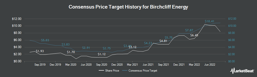 Price Target History for Birchcliff Energy (TSE:BIR)