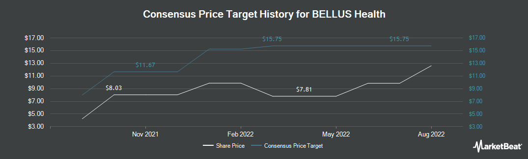 Price Target History for BELLUS Health (TSE:BLU)