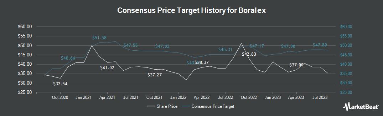 Price Target History for Boralex (TSE:BLX)