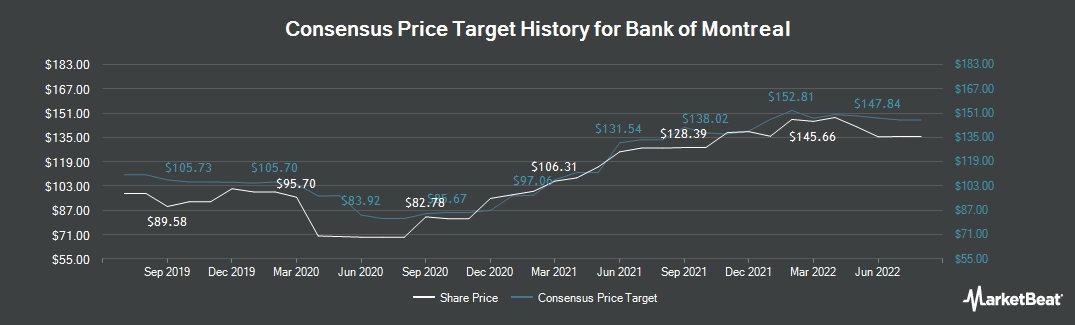 Price Target History for Bank of Montreal (TSE:BMO)
