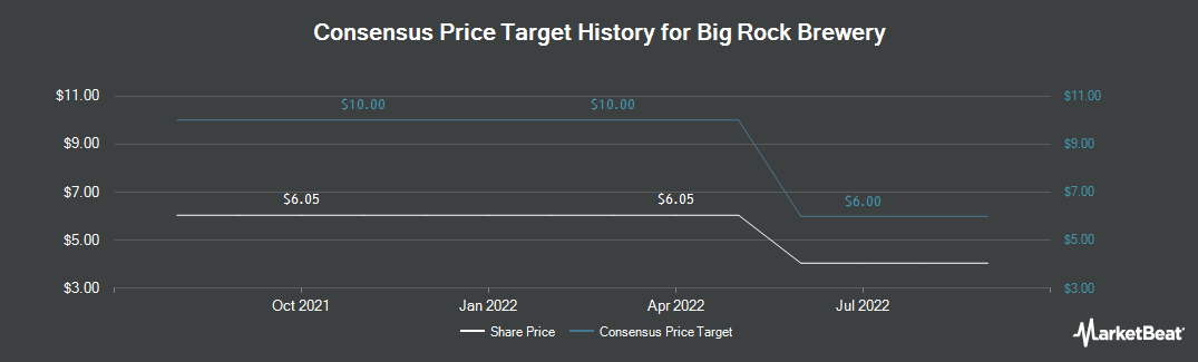 Price Target History for Big Rock Brewery (TSE:BR)