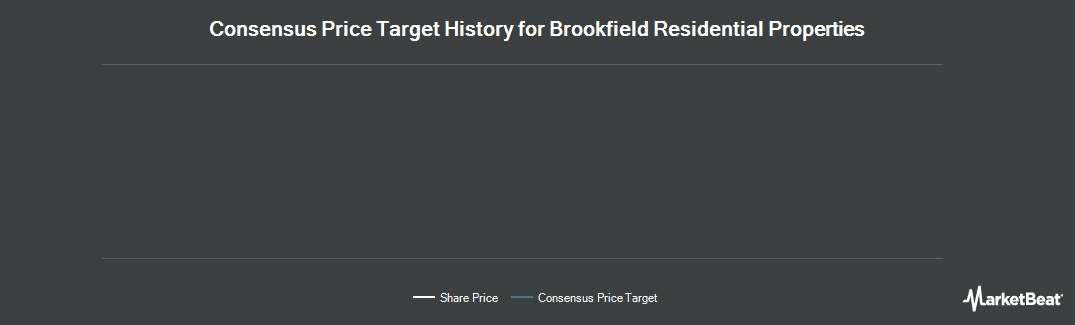 Price Target History for Brookfield Residential Properties (TSE:BRP)