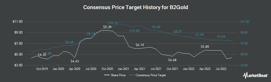 Price Target History for B2Gold (TSE:BTO)