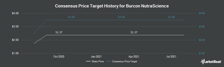 Price Target History for Burcon NutraScience (TSE:BU)