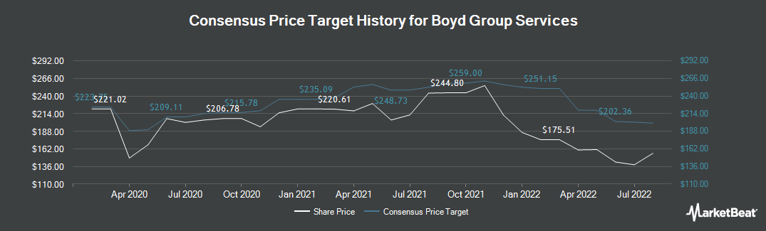 Price Target History for Boyd Group Income Fund (TSE:BYD)