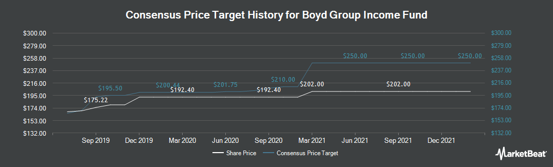 Price Target History for Boyd Group Income Fund (TSE:BYD.UN)