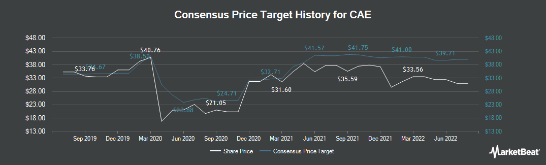 Price Target History for CAE (TSE:CAE)
