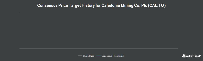 Price Target History for Caledonia Mining (TSE:CAL)